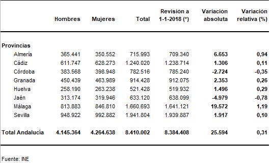 datos padrón Andalucía 2019