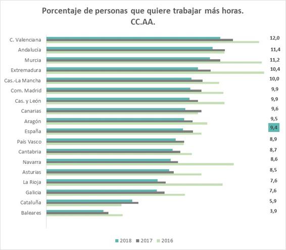 andaluces quieren trabajar más tiempo