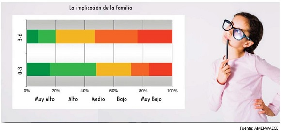 implicación familia estudio hijos Andalucía
